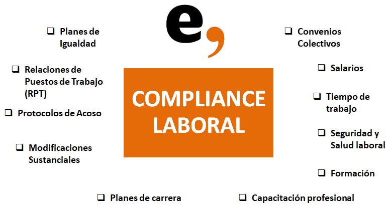Esquema Compliance Laboral
