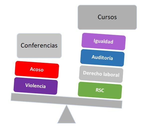 Formación Eclos Consulting