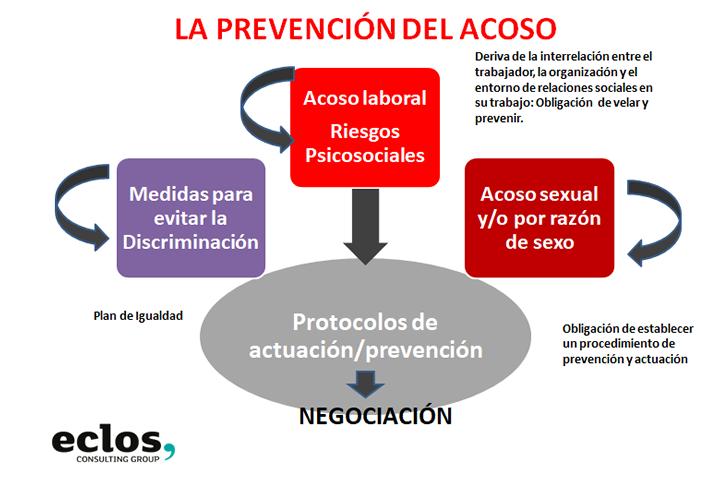 La Prevención del acoso